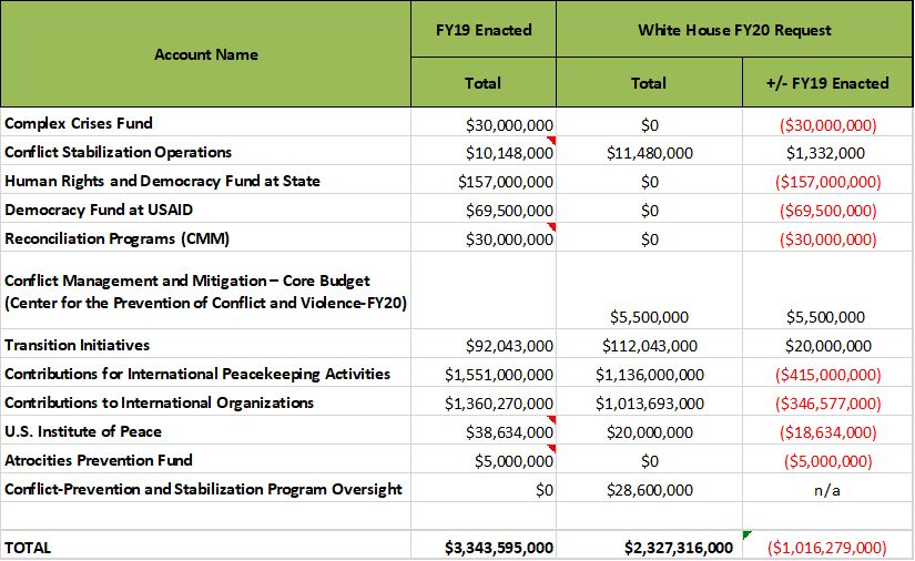 FY20 Trump Budget Peace Accounts