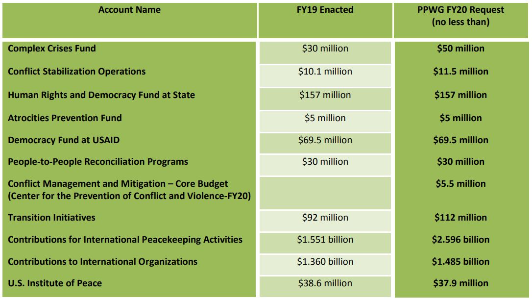 PPWG April 2019 Appropriations Chart