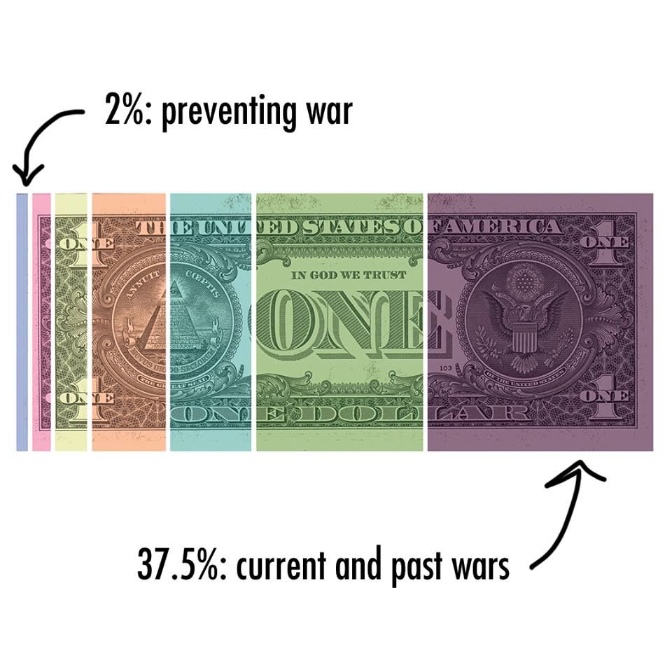 2 percent of your taxes go to preventing war, 37.5 percent go to war