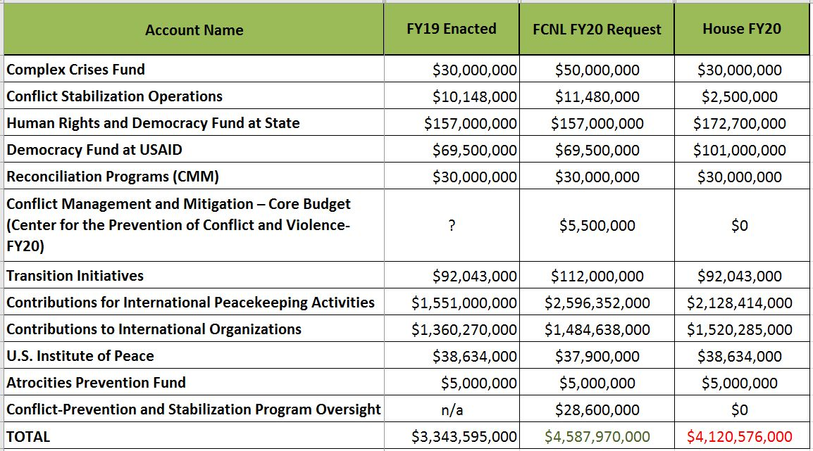 Funding levels for peacebuilding accounts in Fiscal Year 2020