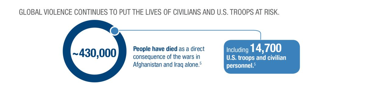 Infographic: Global violence continues to put the lives of civilians and U.S. troops at risk. 430,000 people have died as a direct consequence of the wars in Afghanistan and Iraq alone--including 147,00 U.S. troops and civilian personnel. June 2019