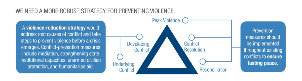 Infographic: We need more robust strategy for preventing violence. A violence reduction strategy would address root causes of conflict and take steps to prevent violence before a crisis emerges. Conflict prevention measures include mediation, strengthening state institutional capacities, unarmed civilian protection, and humanitarian aid. June 2019