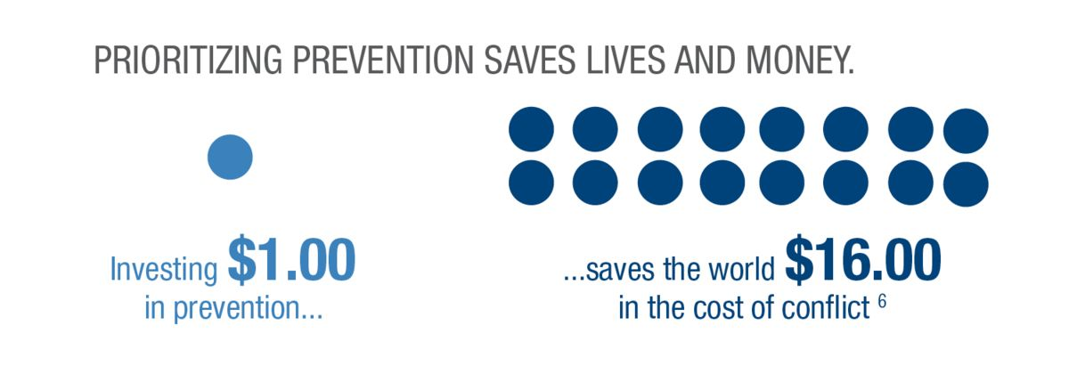 Infographic: Prioritizing prevention saves lives and money. Investing $1.00 save teh world $16 in the cost of conflict. June 2019