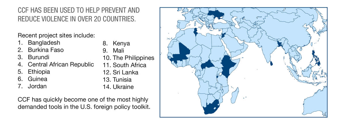 A map of Africa, Europe, and Asia, with several countries highlighted in blue. Text: CCF HAS BEEN USED TO HELP PREVENT AND REDUCE VIOLENCE IN OVER 20 COUNTRIES. Recent project sites include: 1. Bangladesh 2. Burkina Faso 3. Burundi 4. Central African Republic 5. Ethiopia 6. Guinea 7. Jordan 8. Kenya 9. Mali 10. The Philippines 11. South Africa 12. Sri Lanka 13. Tunisia 14. Ukraine