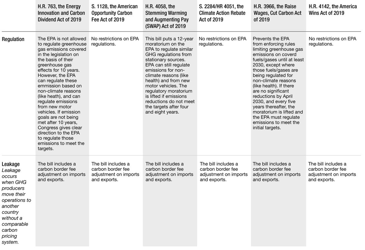 Chart comparing five carbon pricing bills under consideration in the 116th Congress
