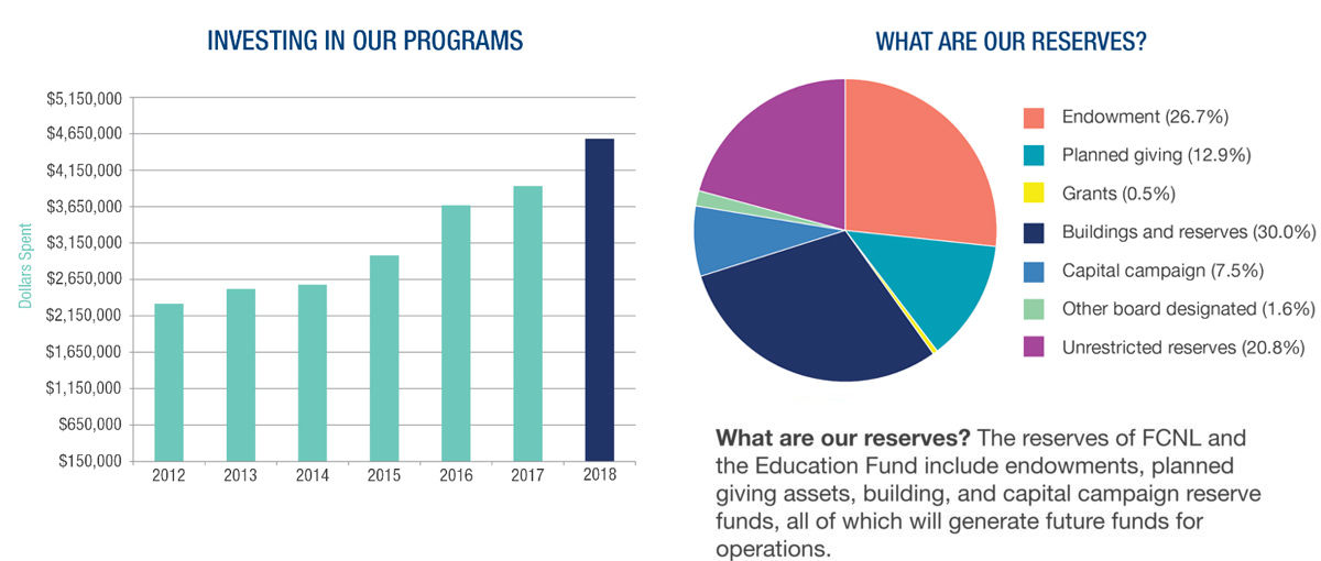 Charts from the 2017-2018 Annual Report
