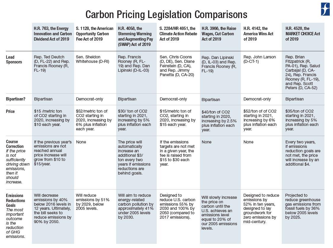 Carbon Pricing Comparison (Pt. 1)