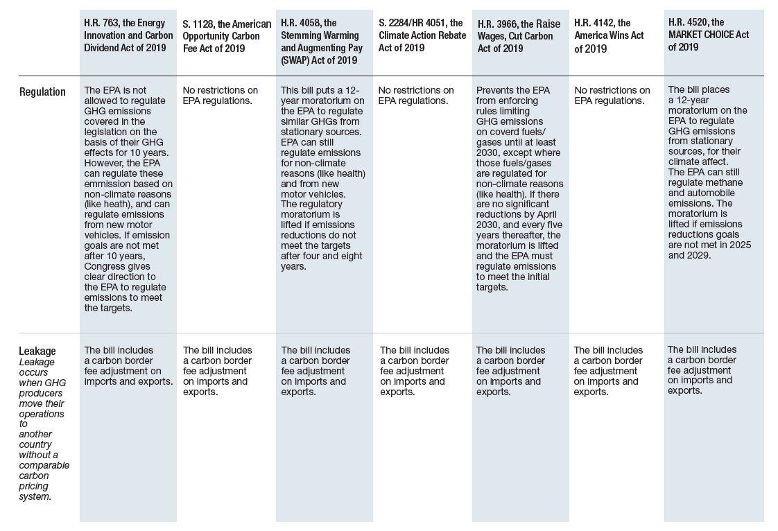 Carbon Pricing Comparison Pt. 3