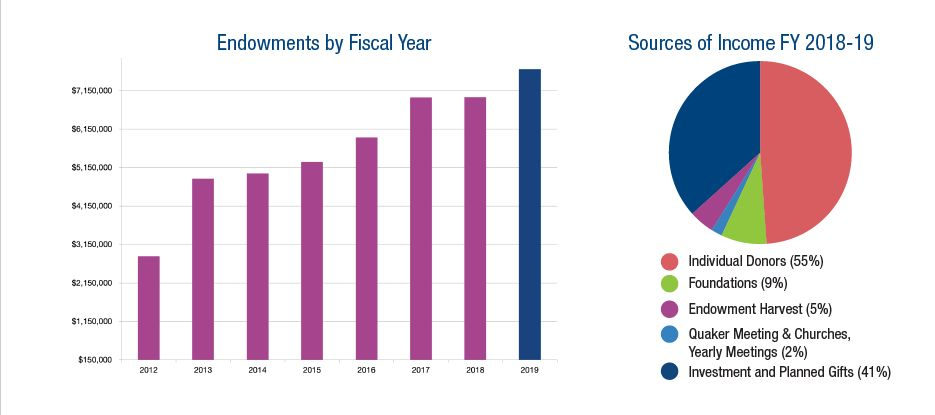 Charts from 2018-2019 Annual Report