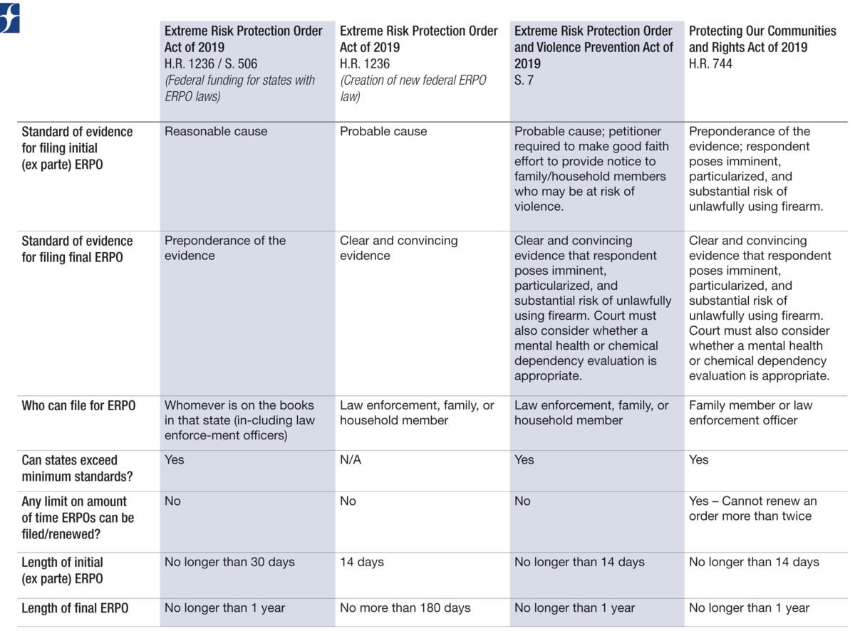 Extreme Risk Protection Orders (ERPO) Comparision Chart