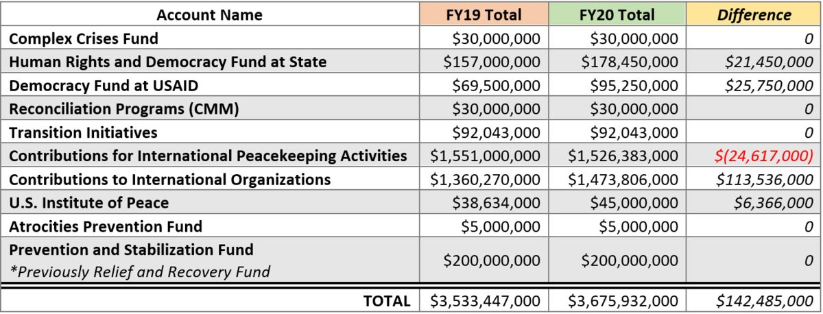 Table: Differences in funding for peacebuilding accounts in FY2020.