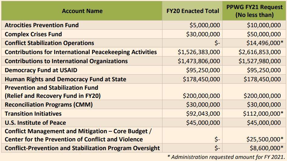 PPWG Budget Letter FY21