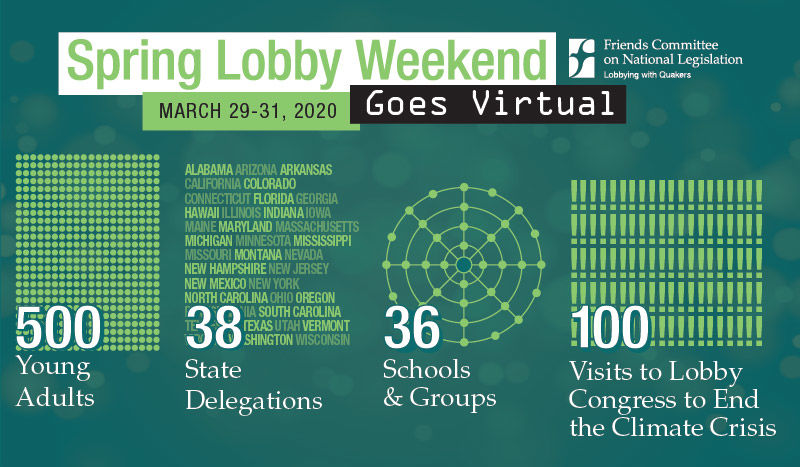 Spring Lobby Weekend Stats: 500 young adults, 38 state delegations, 36 schools and groups, and 100 visits to lobby congress to end the climate crisis!