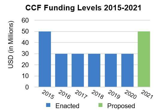 Spending on Complex Crises Fund