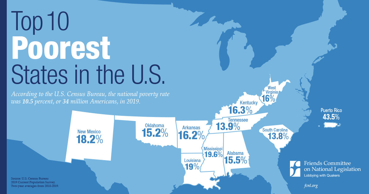 These were the top ten poorest states in 2019.
