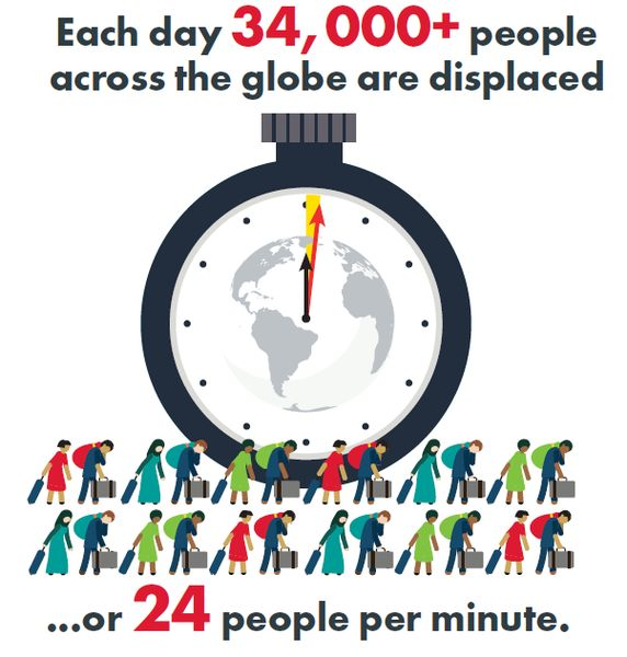 Each day, more than 34,000 people across the globe are displaced, which equates to 24 people per minute.
