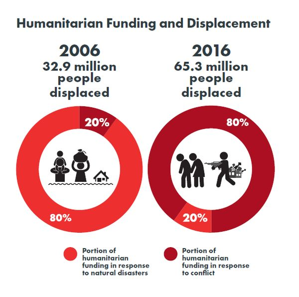 Over the past 10 years, humanitarian funding has changed from 80% being used to respond to natural disasters to 80% being used to respond to conflict.