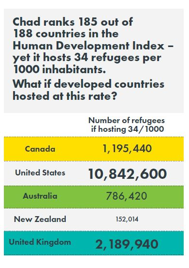 Chad ranks 185 out of 188 countries on the Human Development Index, but hosts 34 refugees per 1,000 inhabitants. If the U.S. hosted at this rate, they would be hosting 10,847,600 refugees.