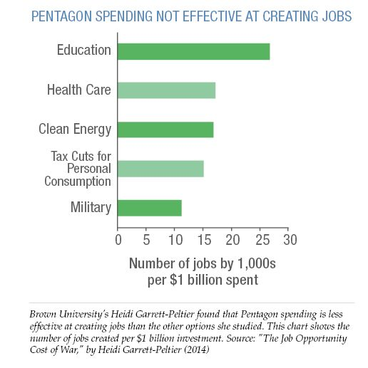 Pentagon spending not effective at creating jobs