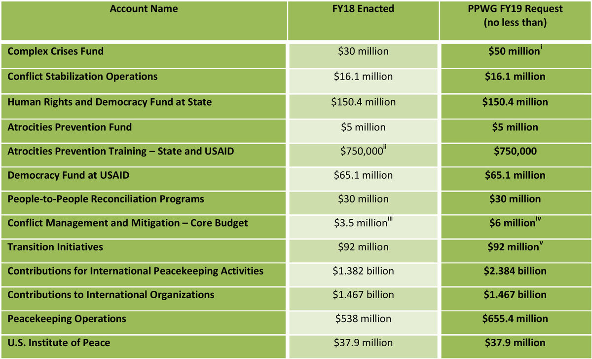 PPWG's Requests from Congress for the FY19 Budget for conflict prevention accounts