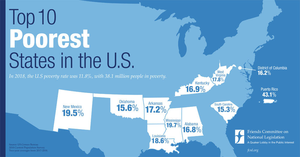 ccording to the U.S. Census Bureau, national poverty rate was 11.8% percent or 38.1 million Americans in 2018. These states have the highest percentages of poverty in the country: Puerto Rico, Mississippi, New Mexico, Louisiana, West Virginia, Arkansas, Kentucky, Alabama, District of Colombia, Oklahoma, and South Carolina.